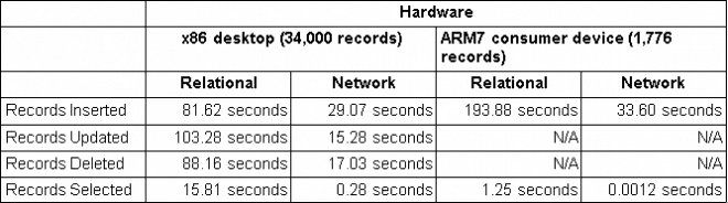 Network vs Relational Benchmarks